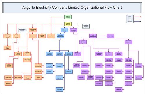 Organizational Flow Chart - Free organizational chart ...